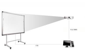 Схема на свързване на интерактивна дъска OnBoard към компютър и проектор