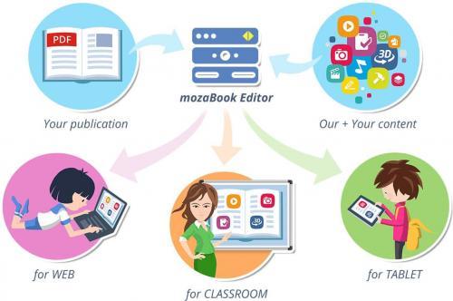 Закупуването на лиценз за mozabook предлага интегрирана облачна платформа за споделяне на електронно съдържание